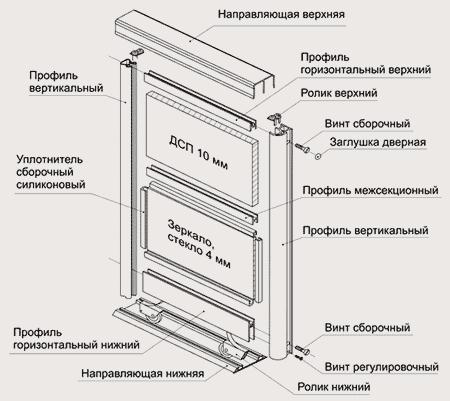Раздвижная система для шкафов купе своими руками